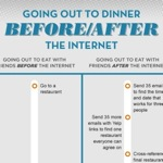 going-out-eat-before-after-internet-t